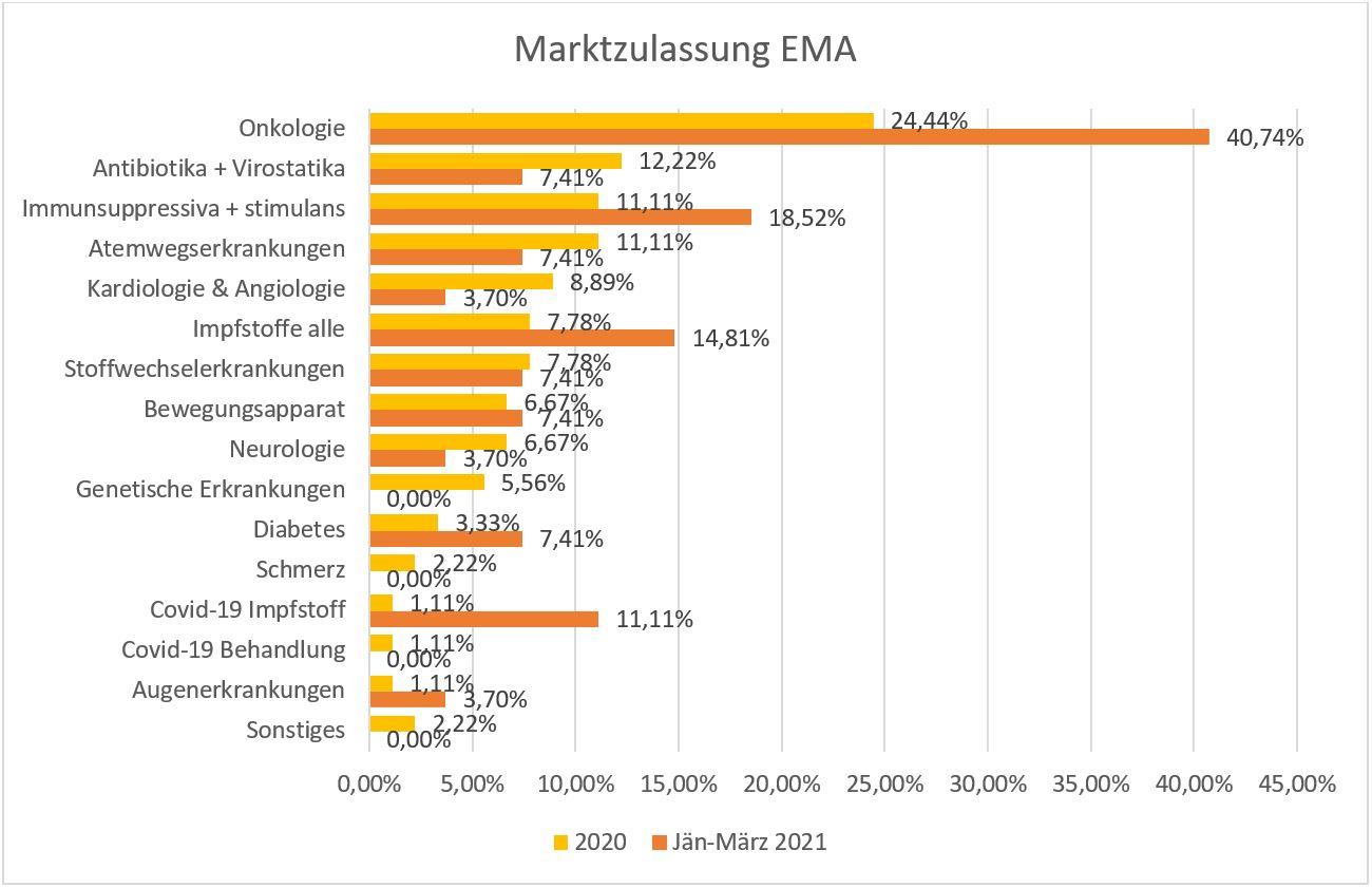 Medikamente Marktzulassung EMA